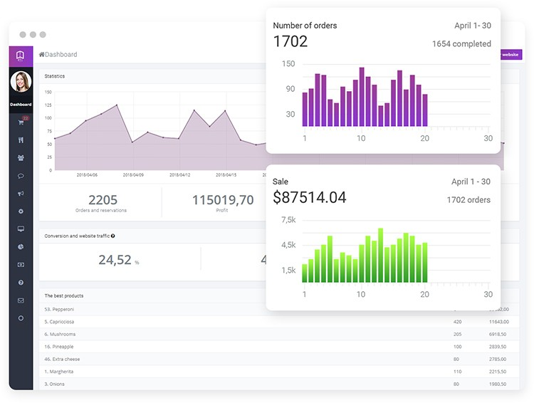Dashboard multi-restaurant online ordering system with sales reports and green and purple graphs.