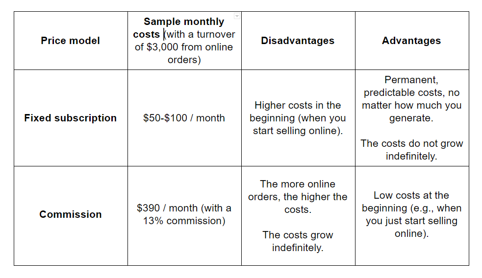 example of online ordering system