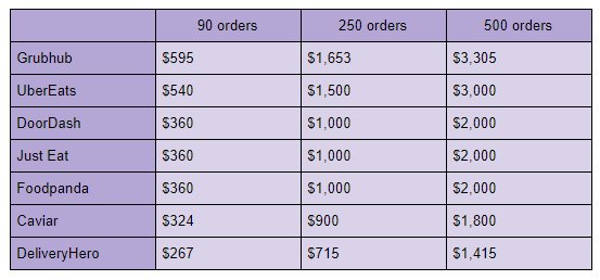 Table - online ordering platform commission costs.