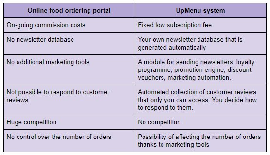 Online food ordering system vs ordering platfrom.