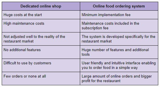 Online shop vs. online food ordering system.